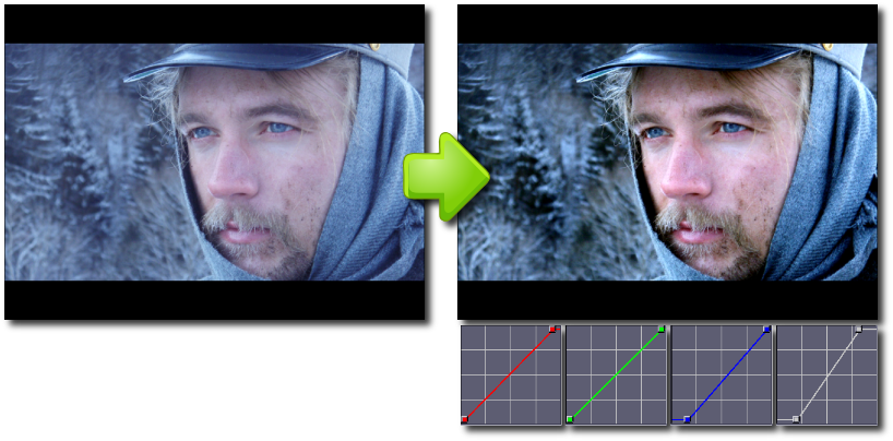 Resultado de imagen para what is color grading
